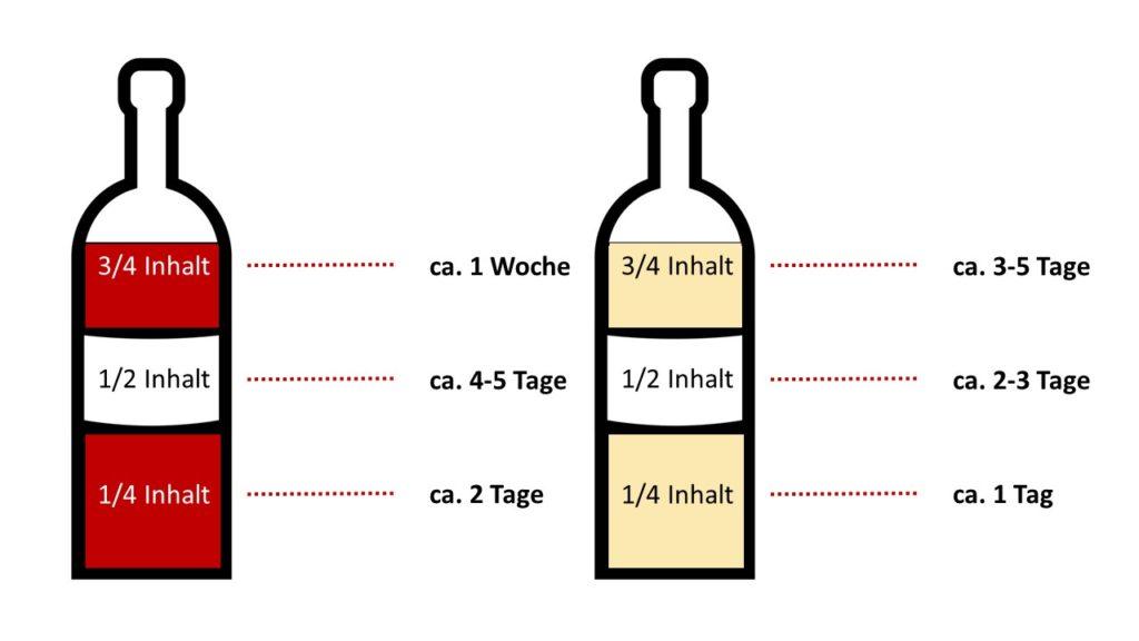 Wein haltbar