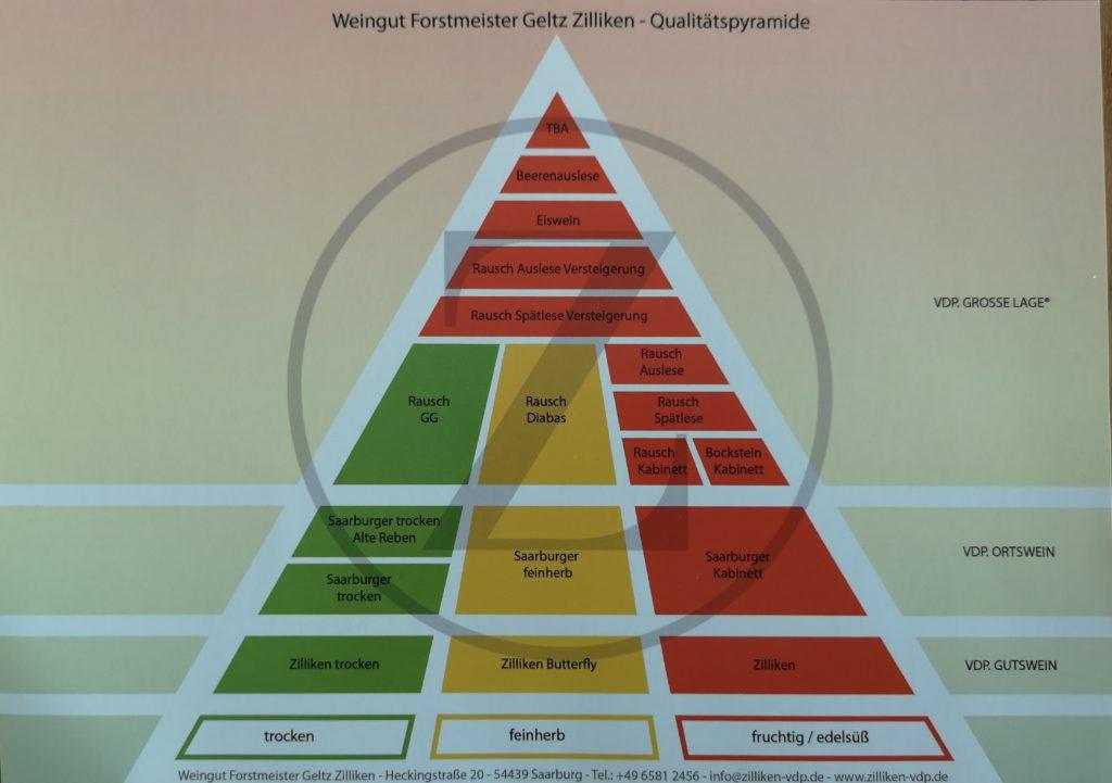 Qualitätspyramide Weingut Forstmeister Geltz Zilliken