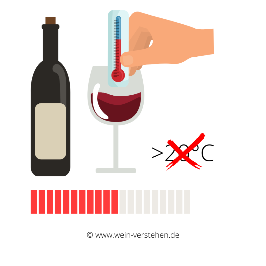 Rotwein bei Zimmertemperatur